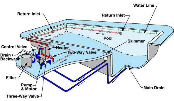 Various kinds of Pool Filter systems